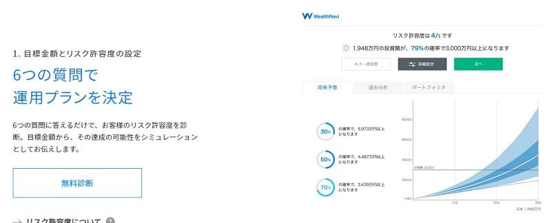 ロボアドバイザー【ウェルスナビ】の取引手法の評判